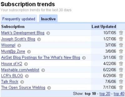 Google Reader Trends Inactive