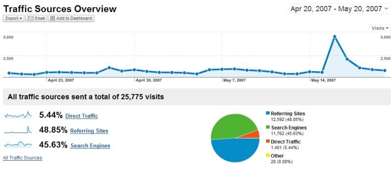New Google Analytics